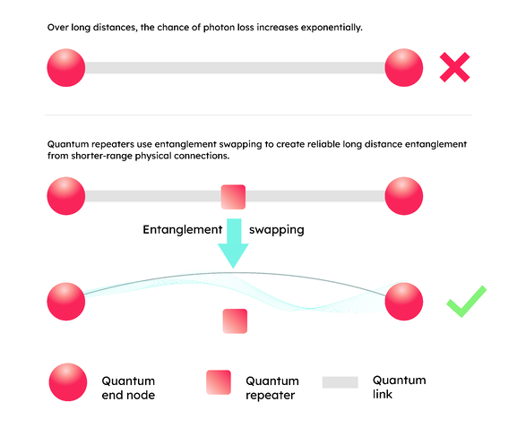 Diagram showing how entanglement swapping uses teleportation to create long-distance entanglement