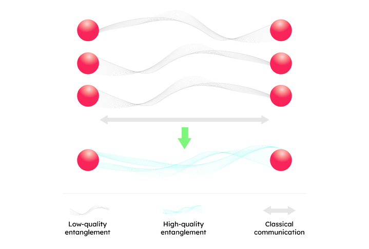 Entanglement purification create a few high quality pair from low quality pairs